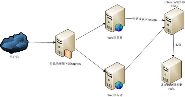 像淘宝/百度/微博那么大的网站用的什么服务器配置?